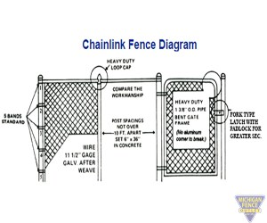 Galvanized Chain Link Fence | Michigan Fence Outlet