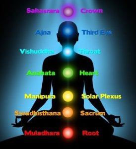 Names of Chakras