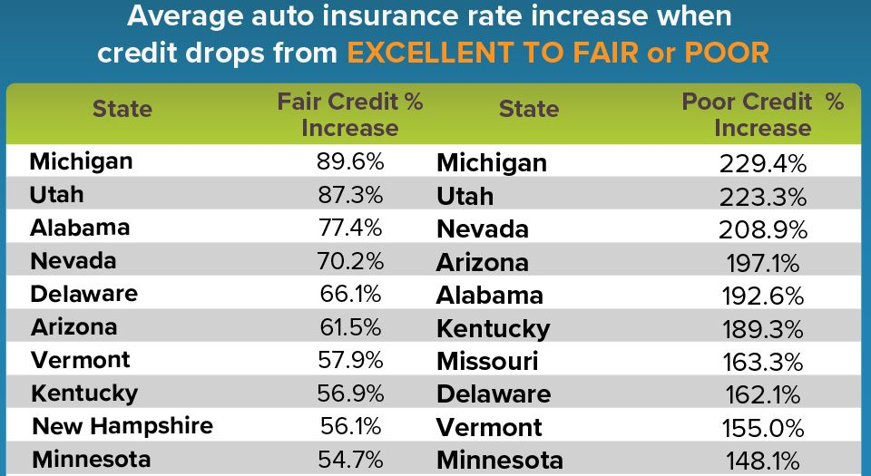 Credit Score Influences Auto Insurance Rates In Michigan More Than Any Other State Michigan Radio