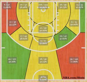 Jennings' shot chart from 2011-2012 (Courtesy of NBA.com)