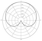 The cardiod polar pattern in microphones