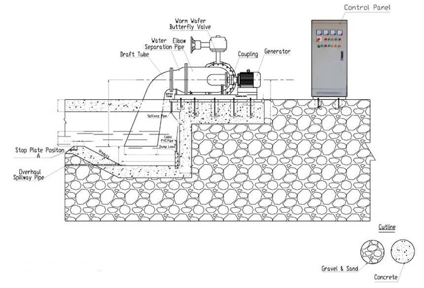 15kw Hydro Power Generator,Horizontal Tubular Hydro