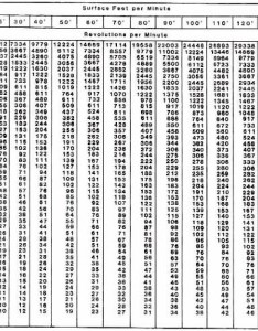 Sfm and rpm charts poster size archive the home shop machinist   workshop magazine bbs also rh bbshopmachinist