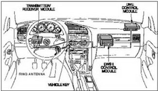 EWS II main system components