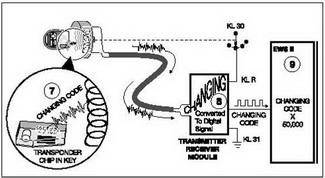 EWS II Principle of Operation