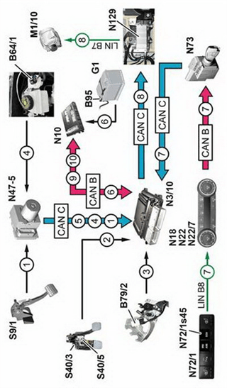 ECO start/stop function