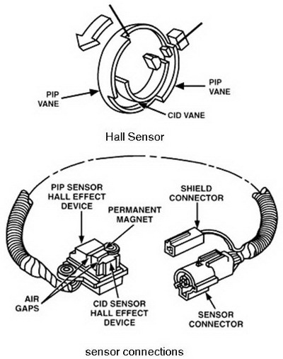 The Hall-Effect Sensor