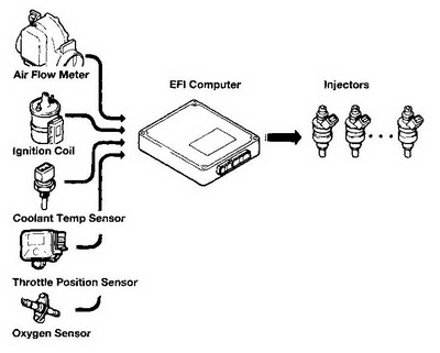 A brief about Engine Sensors