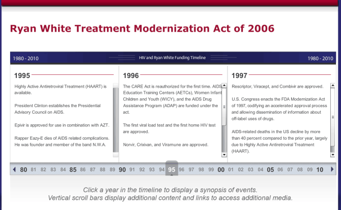 Text-based timeline of events for the Ryan White Treatment Modernization Act of 2006. Clear text, Bold headlines, a balance of white space, a simple color palette and accents of white text on dark backgrounds gives the slide visual hierarchy.