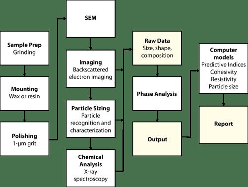 CCSEM Flow Chart