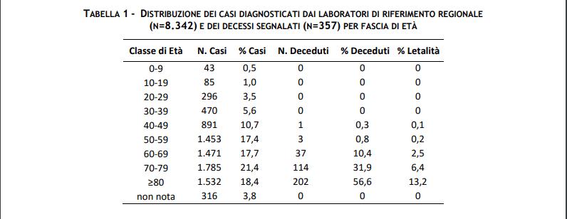 La tabella, del 9 Marzo 2020, dimostra tassi di letalità inferiori rispetto a quelli cinesi
