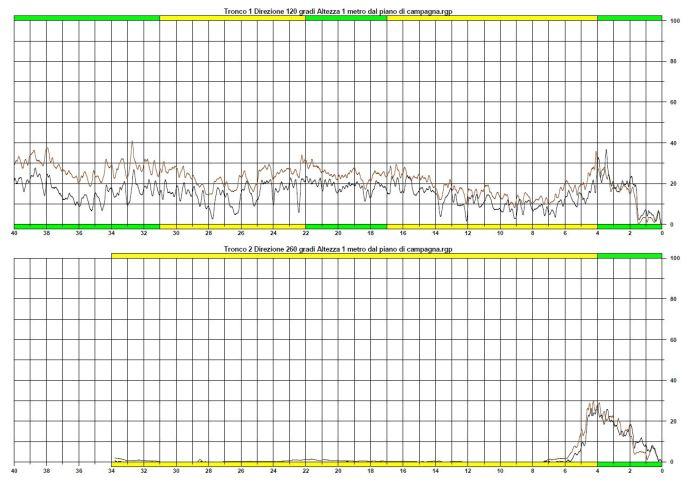 Figura 2: Profili di densità ottenuti mediante analisi con resistografo (foto: Dottore Agronomo Luca Masotto).