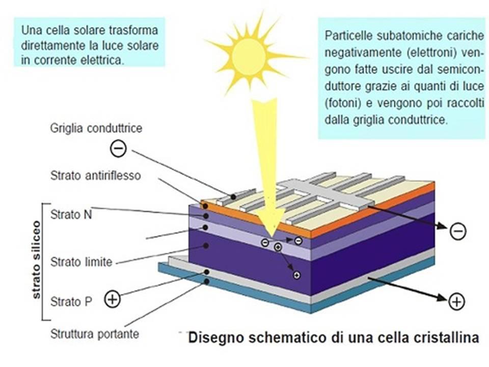Descrizione della struttura e del funzionamento di una tradizionale cella fotovoltaica