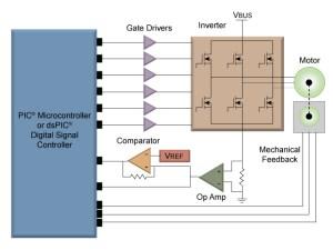 PMSM | Motor Type | Motor Control | Microchip
