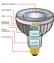 LED Lighting Technology