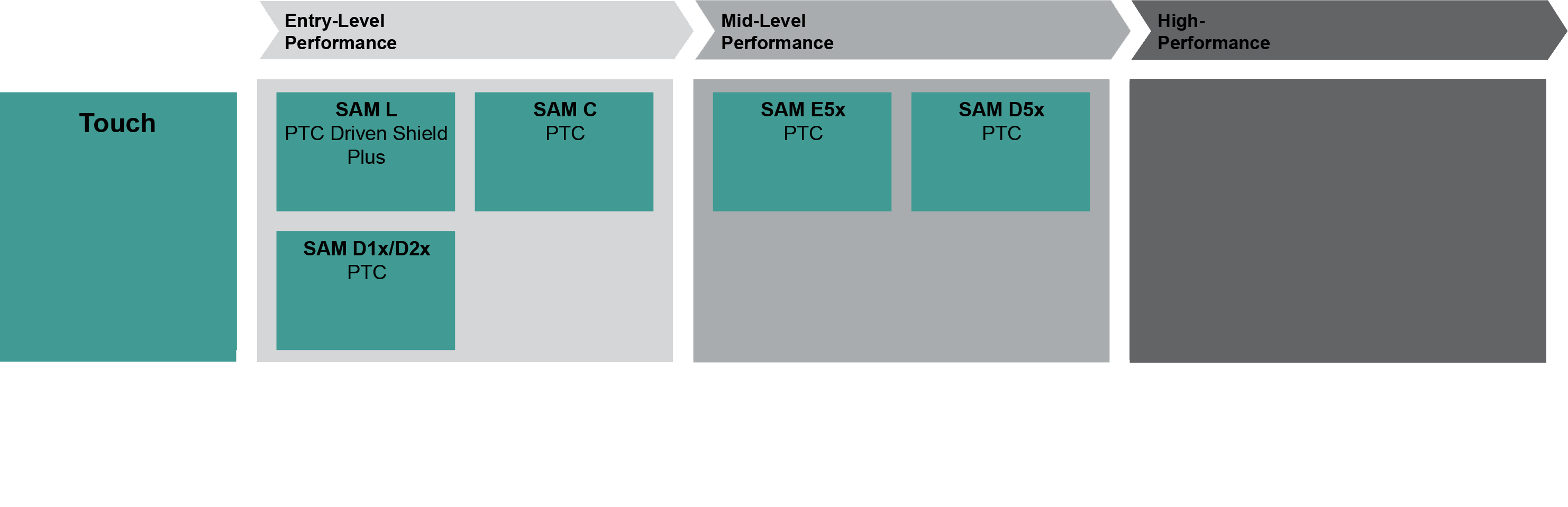 small resolution of touch block diagram for 32bit