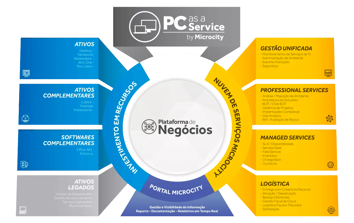 Plataforma de Serviços PCaaS