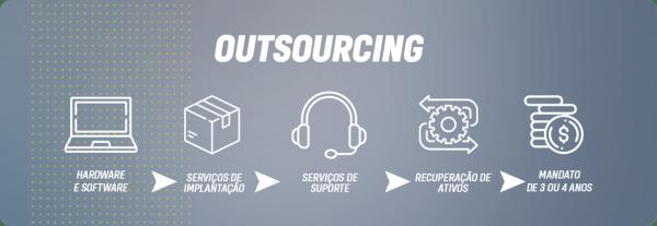 Outsourcing de TI com computadores Dell para empresas