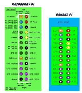 Bananapi GPIO programozás
