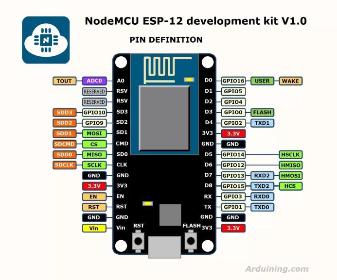 NodeMcu - V1.0 Pinmap