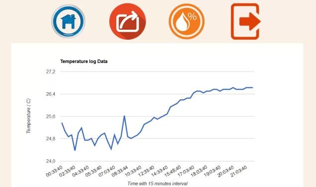Mini IOT rendszer - Google Charts