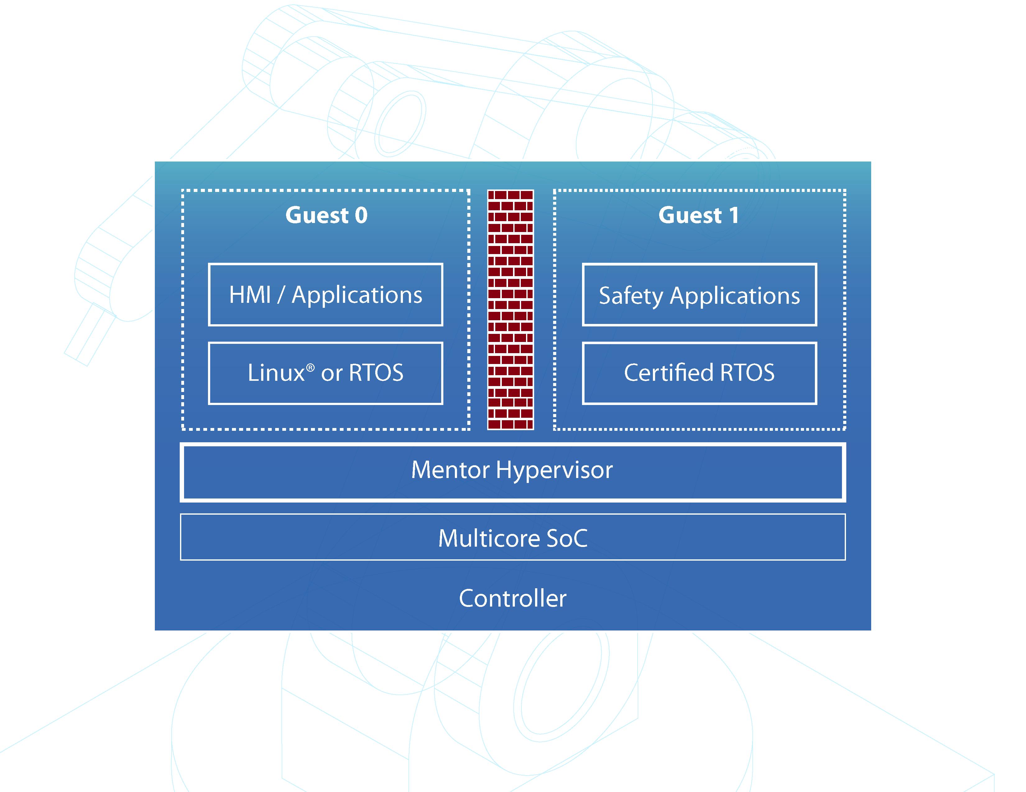 diagram of hypervisor light sensor wiring developing a mixed safety critical iiot robotic arm ee