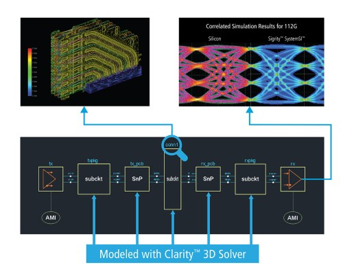 small resolution of highly complex structures found in silicon interposers rigid flex pcbs and stacked die ic packages must be modeled accurately in 3d for structure