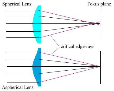 lentes especiales ASP