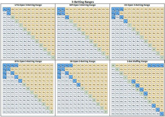 3-Betting Ranges
