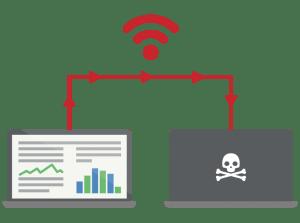 Seguridad VPN en redes inalámbricas