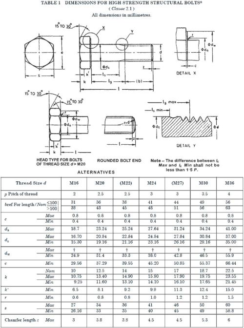 small resolution of high tensile bolts size chart