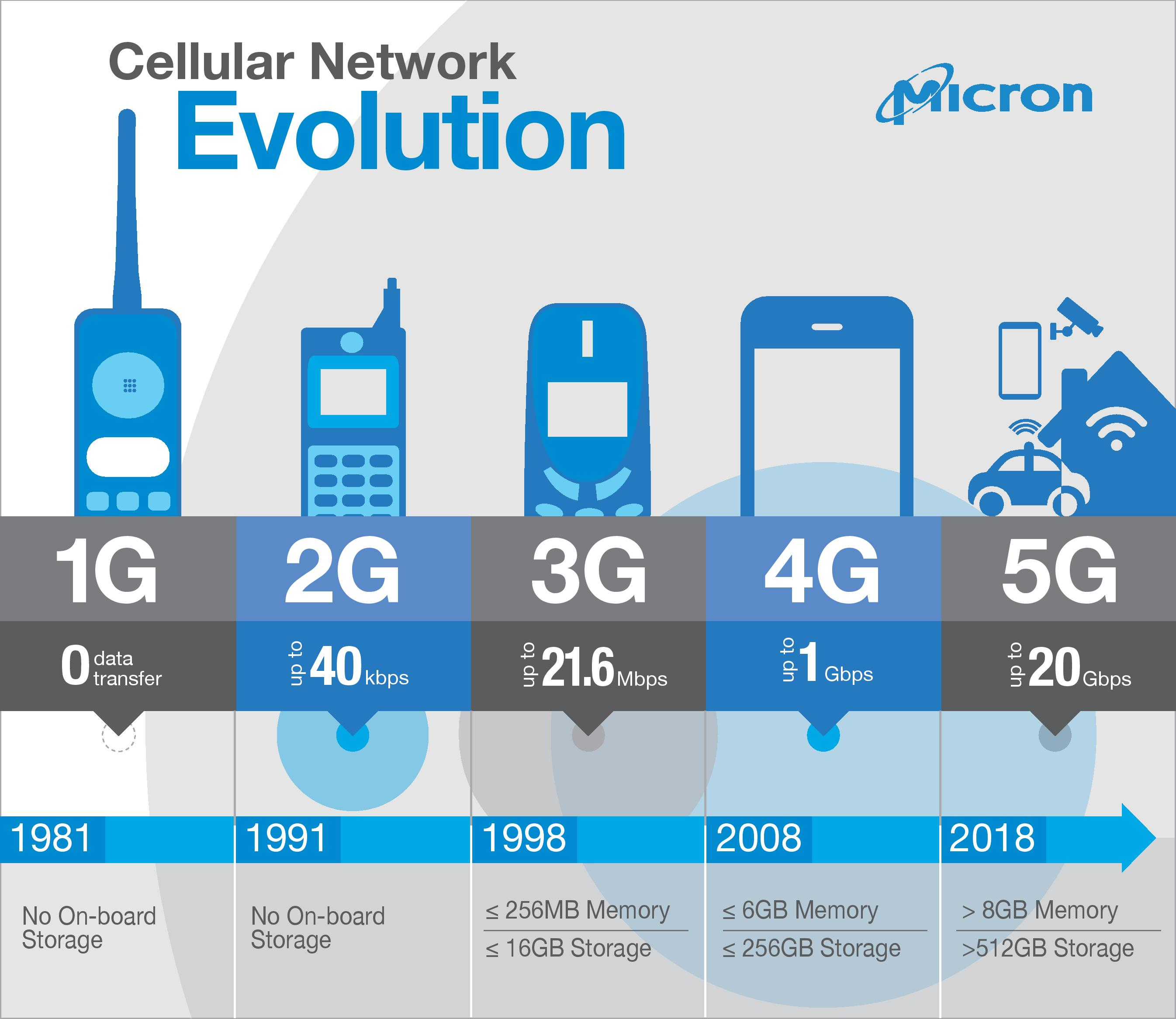 5g Ai And The Coming Mobile Revolution
