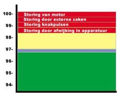 in dit geval is er geen probleem, er zijn wel storings invloeden (rood), die zijn er altijd, maar er is voldoende marge (geel) om er geen last van te hebben