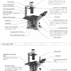 A Diagram Of Microscope Parts Hotpoint Creda Cooker Wiring Mic Uk Inverted The Following Illustration Is Taken From Owner S Manual And Identifies Various Components