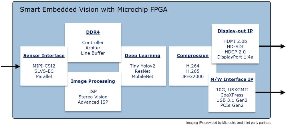 medium resolution of smart embedded vision