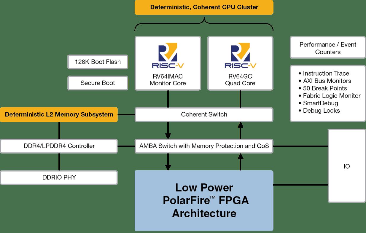 hight resolution of pfsoc block diagram