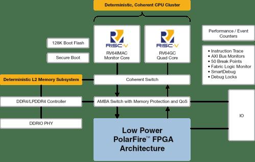 small resolution of pfsoc block diagram