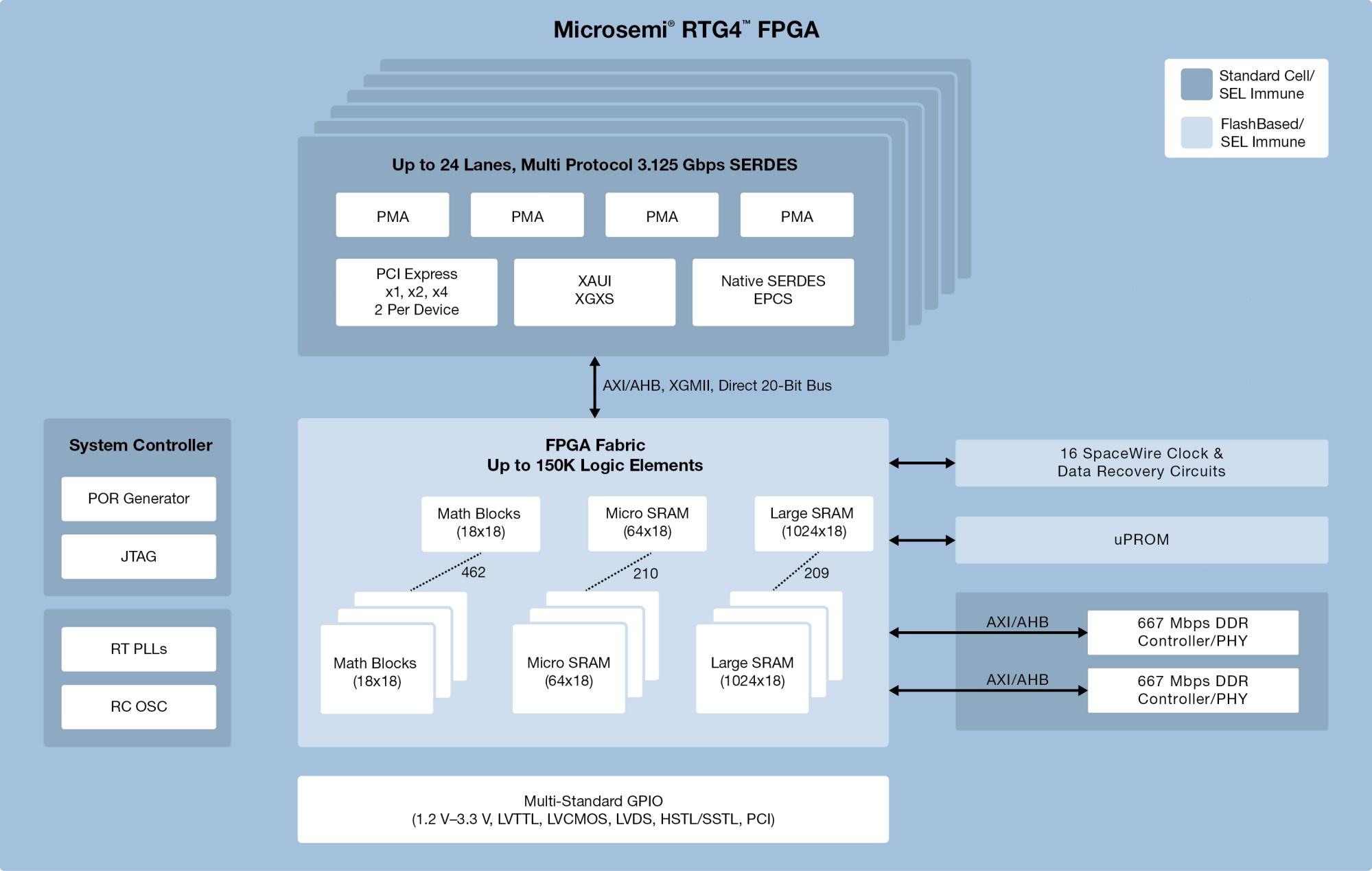 hight resolution of rtg4 radiation tolerant fpgas