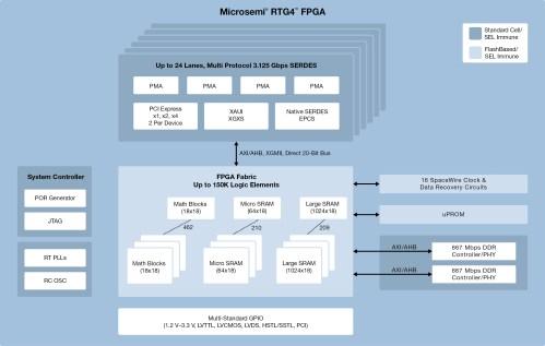 small resolution of rtg4 radiation tolerant fpgas