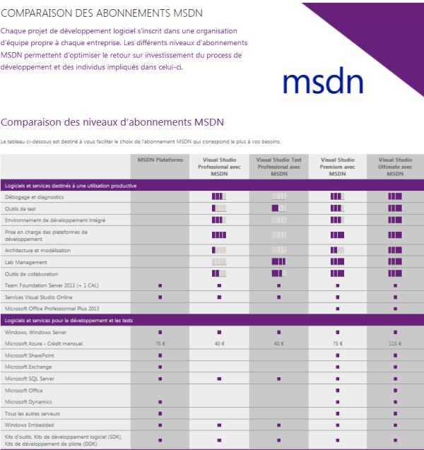 Abonnement MIcrosoft MSDN avec Visual Studio