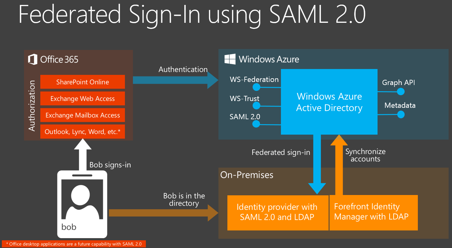 with azure ad adfs diagram 2 wire pressure transducer wiring announcing support for saml federation office 365