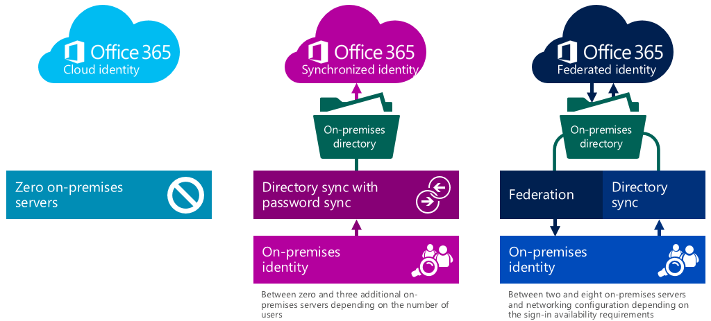 Image result for office 365 identity models