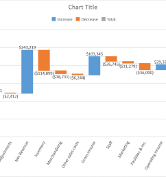 introducing the waterfall chart 5 [ 1051 x 751 Pixel ]