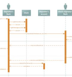 visio uml sequence diagram [ 1178 x 779 Pixel ]