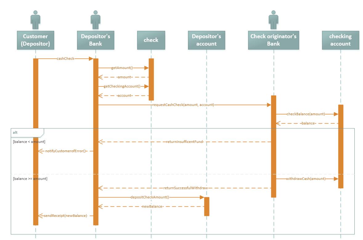 hight resolution of visio uml sequence diagram