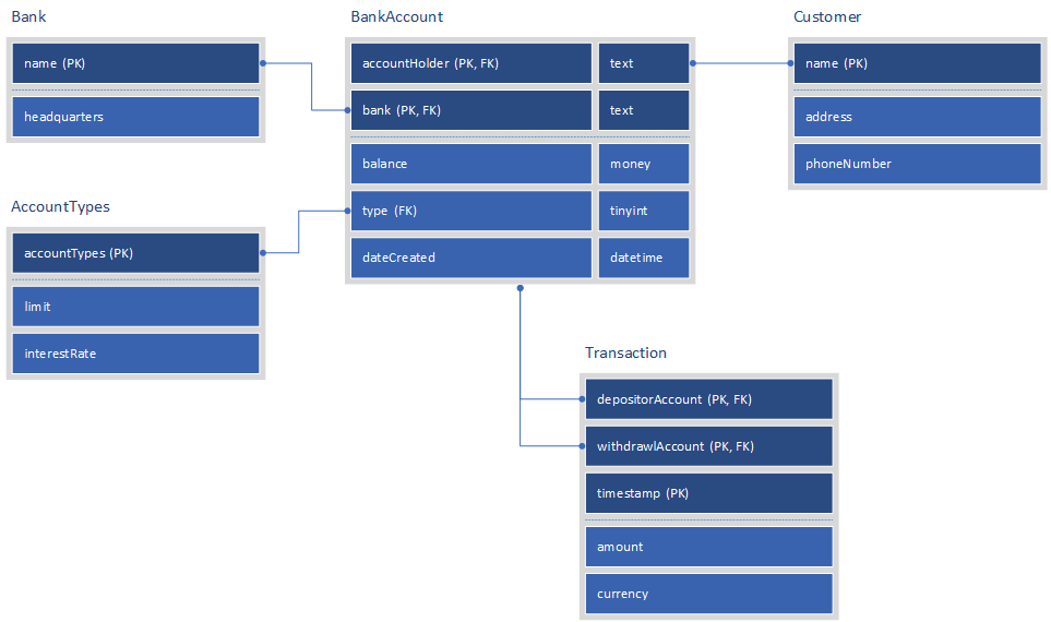 database diagram visual studio 2013 layers of the earth to label notations tap full power visio microsoft 365 blog idef1x notation