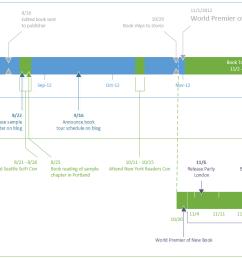 visio time diagram wiring diagram dat ms visio timing diagram [ 1492 x 710 Pixel ]