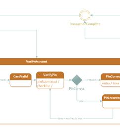 visio state diagram wiring diagram filter visio state diagram tutorial visio state diagram [ 1437 x 716 Pixel ]