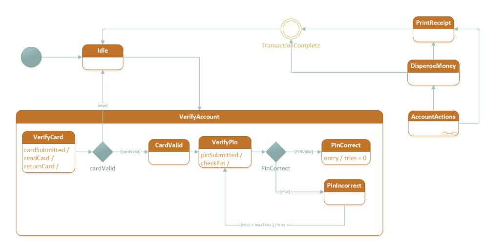 medium resolution of visio state diagram wiring diagram filter visio state diagram tutorial visio state diagram