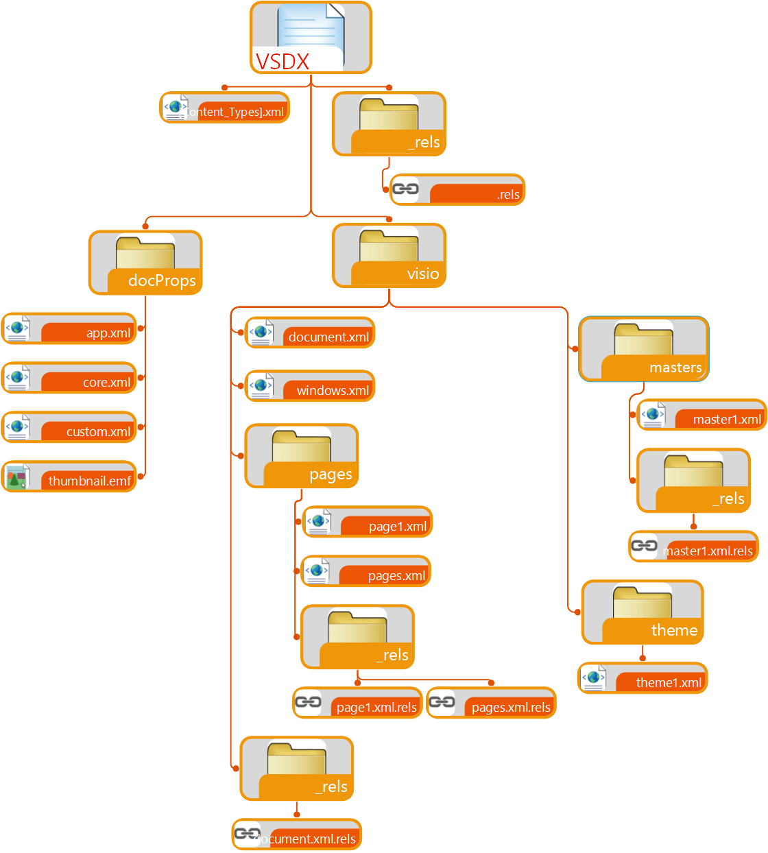 visio database model diagram template wiring tool vsdx the new file format microsoft 365 blog